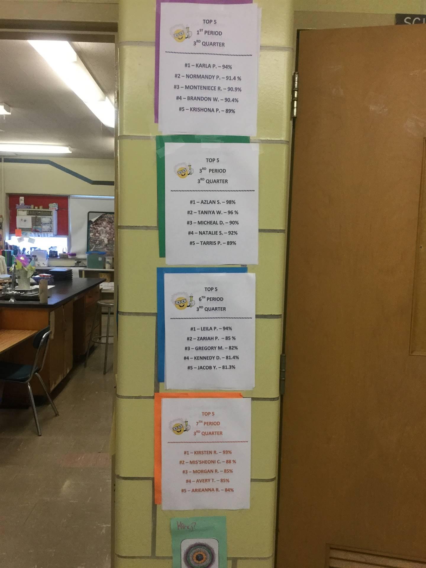 Top 5 Students Per Grade Period